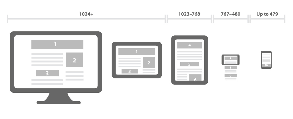3 reasons to choose mobile responsive web design